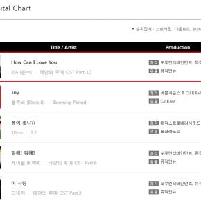 [INFO] 160421 Junsu – «How Can I Love You» n°1 du classement digital Gaonhebdomadaire